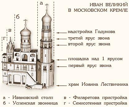 Колокольня Иван Великий. www.zvon.ru
