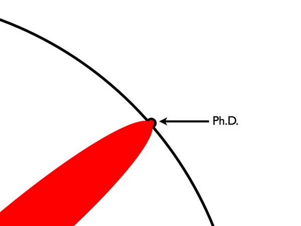 Кандидатская диссертация в масштабах вселенского знания Татьянин  Вот эта выпуклость на круге человеческих знаний и называется вашей кандидатской диссертацией